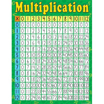 Teacher Created Resources Multiplication Early Learning Chart