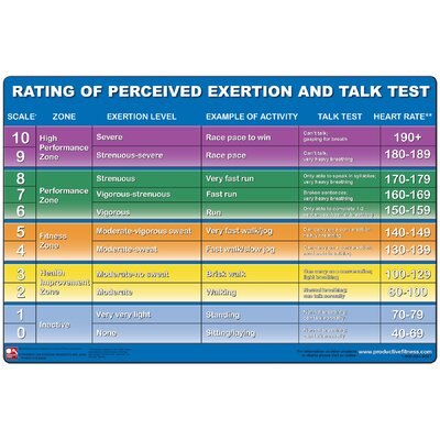Rating of Perceived Exertion Poster