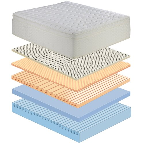 "Eco-Lux 13"" Florence Latex Foam Mattress"