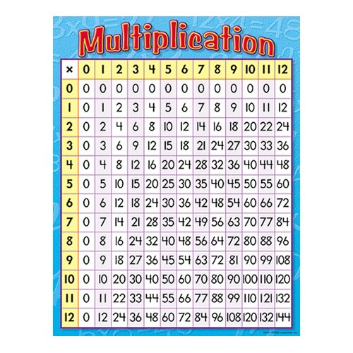 Trend Enterprises Chart Multiplication 17 X 22 Gr 3-4