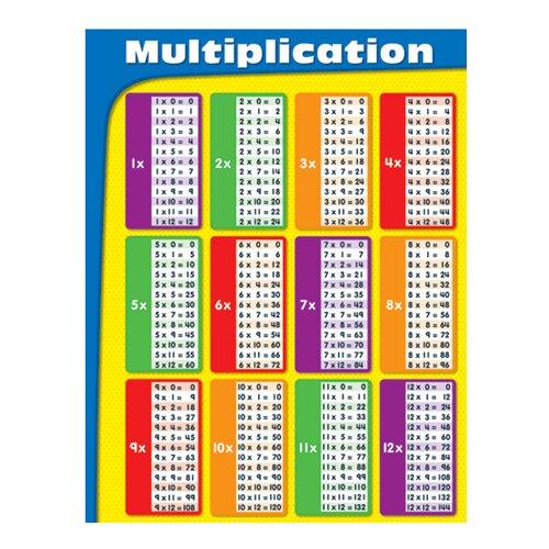 Frank Schaffer Publications/Carson Dellosa Publications Chartlets Multiplication Gr 2-5