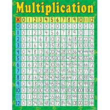 <strong>Teacher Created Resources</strong> Multiplication Early Learning Chart
