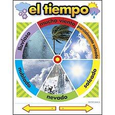 Chart El Tiempo