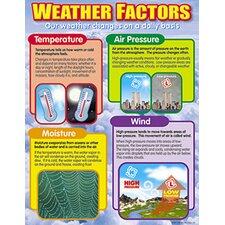 Chart Weather Factors