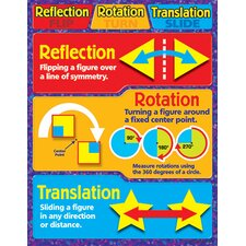 Chart Reflection Rotation