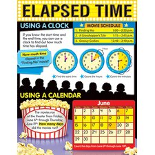 Learning Chart Elapsed Time