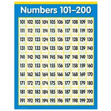 Numbers 101-200 Math Sm Chart Gr1-3