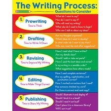 The Writing Process Laminated