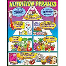 Nutrition Pyramid Friendly Chart