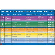 <strong>Productive Fitness Publishing</strong> Rating of Perceived Exertion Poster