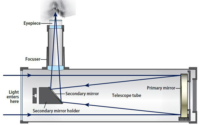 reflect telescope