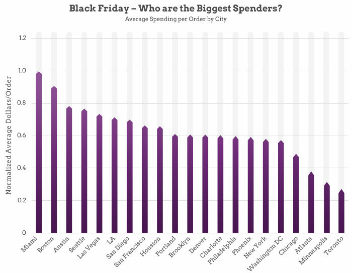 Black Friday Average Spend by City